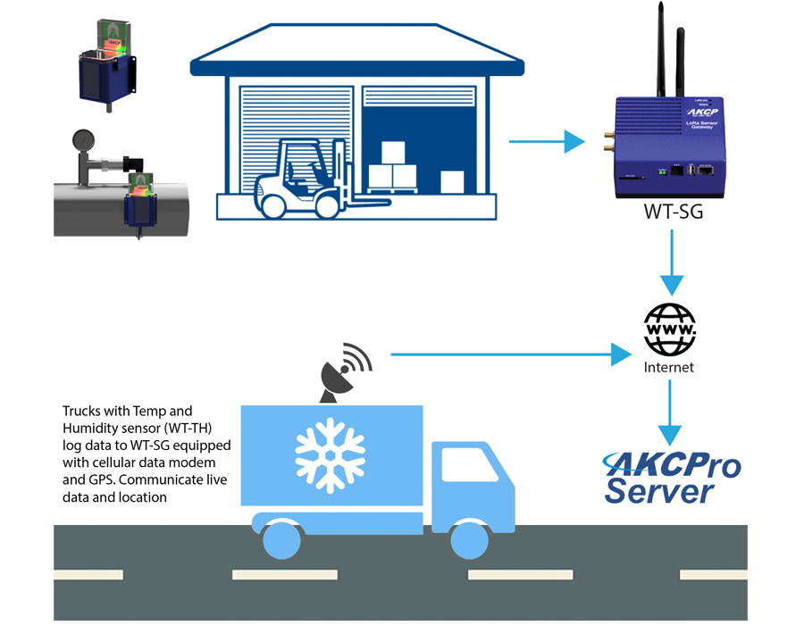 Warehouse and transport monitoring system